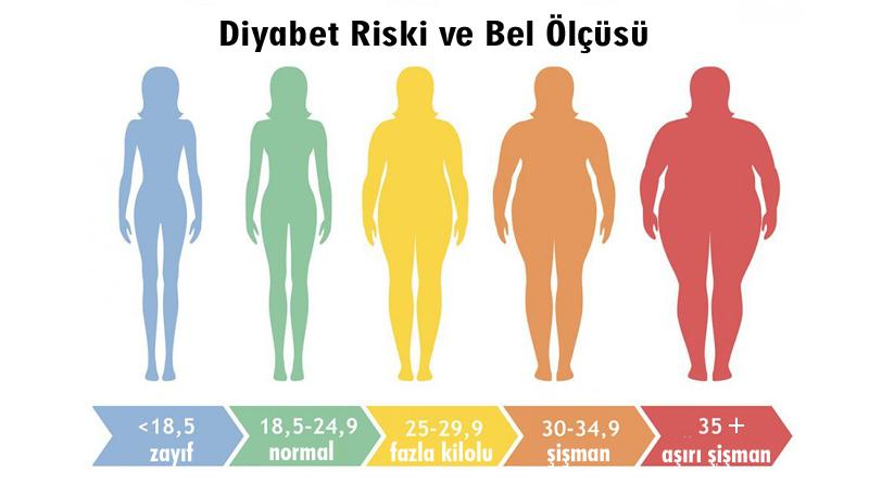 Diyabet riski ve bel ölçünüz